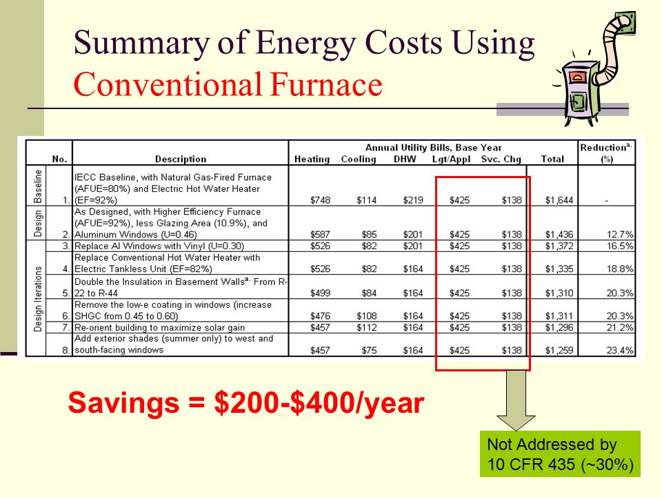 Summary of Energy Costs Using Conventional Furnace Savings = $200-$400/year Not Addressed by 10 CFR 435 (~30%)