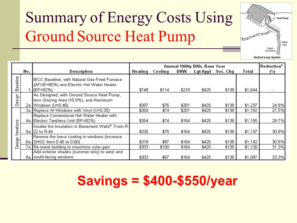 Summary of Energy Costs Using Ground Source Heat Pump Savings = $400-$550/year