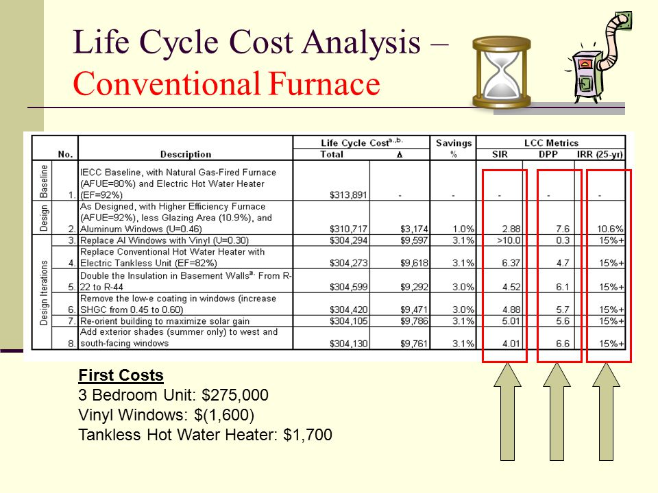 Life Cycle Cost Analysis – Conventional Furnace First Costs 3 Bedroom Unit: $275,000 Vinyl Windows: $(1,600) Tankless Hot Water Heater: $1,700