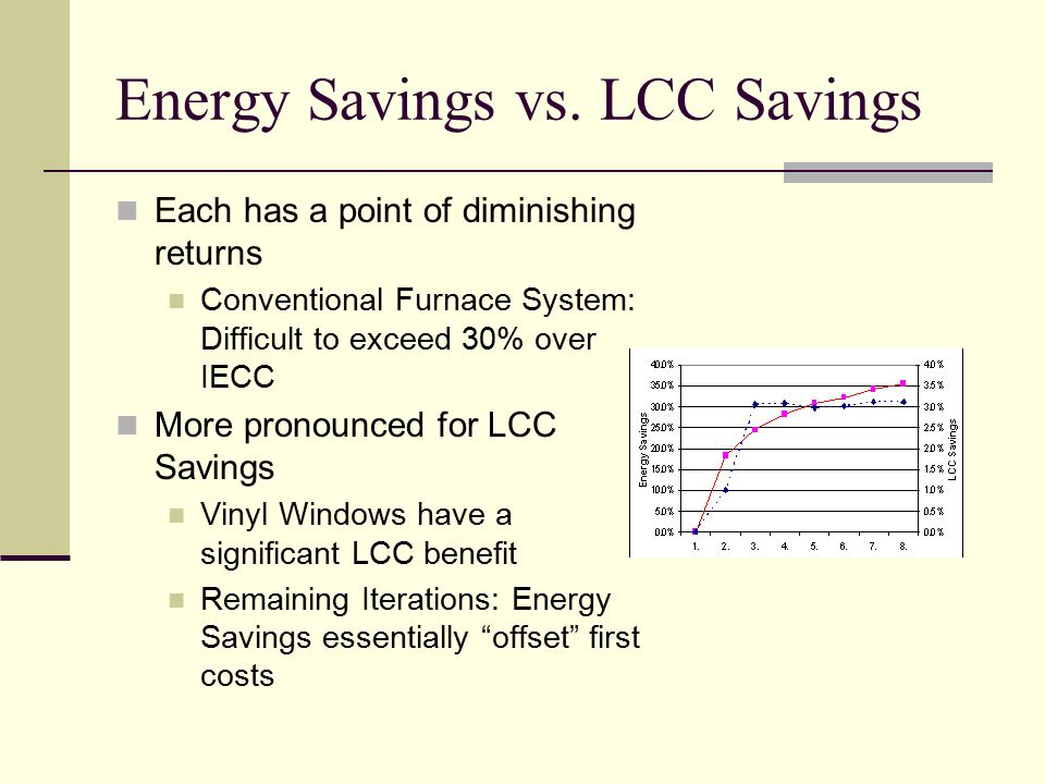 Each has a point of diminishing returns Conventional Furnace System: Difficult to exceed 30% over IECC More pronounced for LCC Savings Vinyl Windows have a significant LCC benefit Remaining Iterations: Energy Savings essentially offset first costs Energy Savings vs.