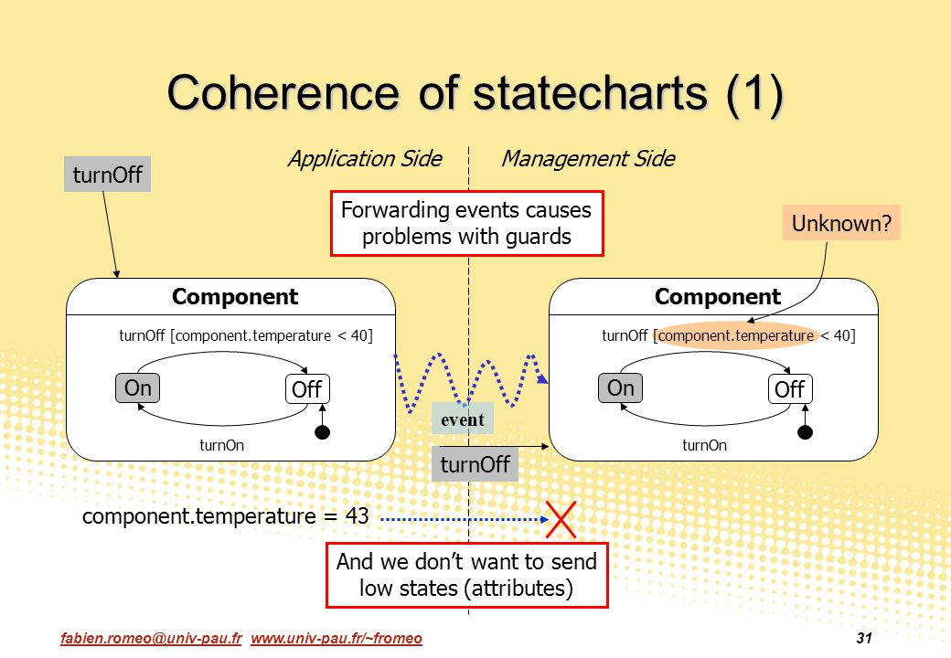 fabien.romeo@univ-pau.fr www.univ-pau.fr/~fromeo31 Coherence of statecharts (1) On Off Component turnOff [component.temperature < 40] turnOn On Off On