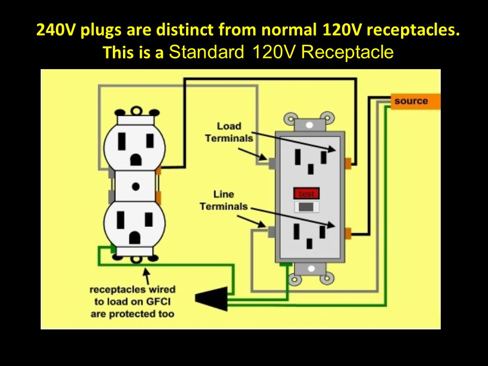 240V plugs are distinct from normal 120V receptacles. This is a Standard 120V Receptacle