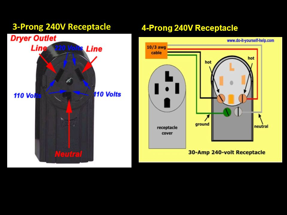 3-Prong 240V Receptacle 4-Prong 240V Receptacle