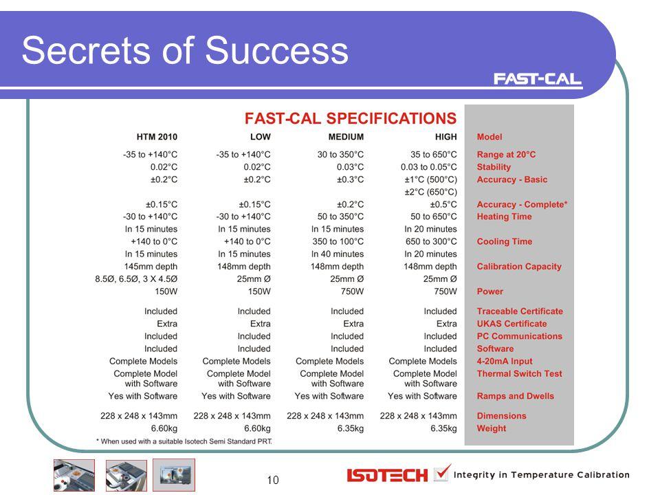 10 Secrets of Success