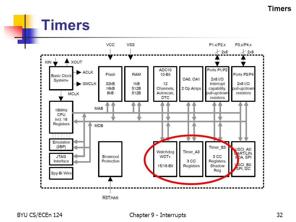 BYU CS/ECEn 124Chapter 9 - Interrupts32 Timers