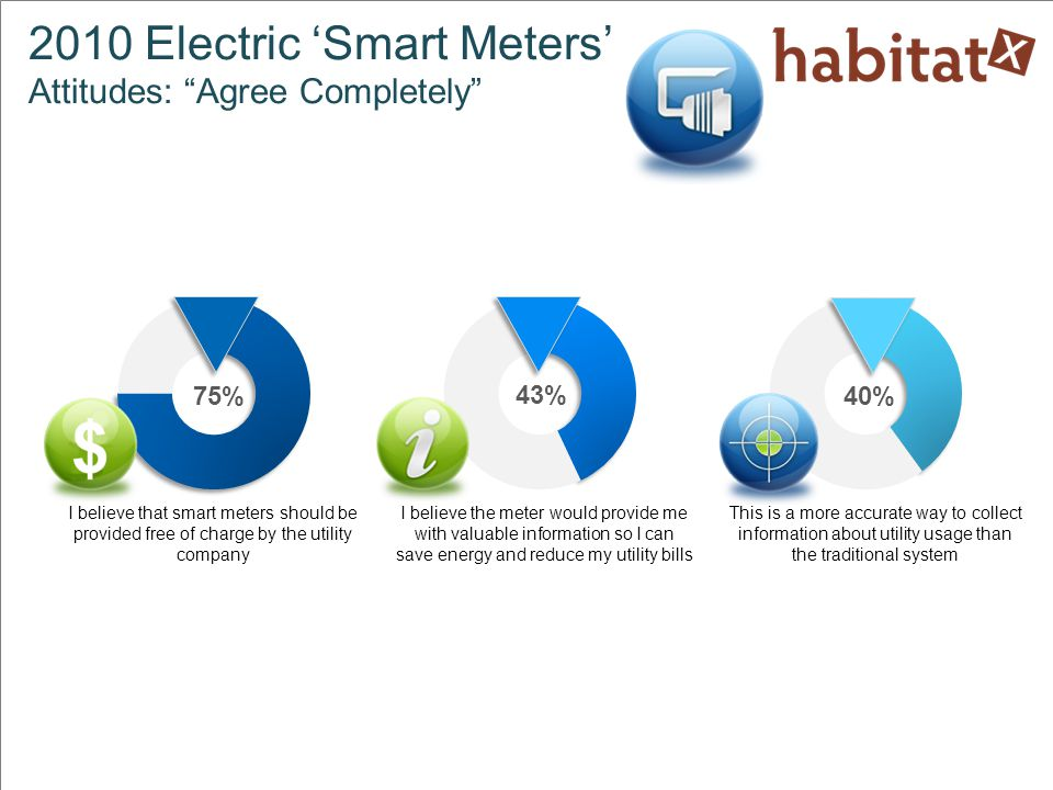 I am concerned about who might have access to usage information and how it might be used I am concerned that someone could reprogram the smart meter so that I would be paying someone else s bill 27% 22% 34% 2010 Electric 'Smart Meters' Attitudes: Agree Completely I believe this is a secure way to transmit usage information to the utilities