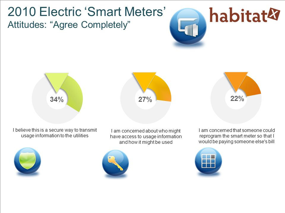 Four in 10 with a smart meter in the home can and are using it Four in 10 will need more reasons to use the smart meter information before they will Not all smart meters share information with the homeowner yet.