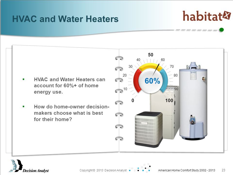 Prepared For: Copyright © 2013 Decision Analyst American Home Comfort Study 2002 - 2013 23  HVAC and Water Heaters can account for 60%+ of home energy use.