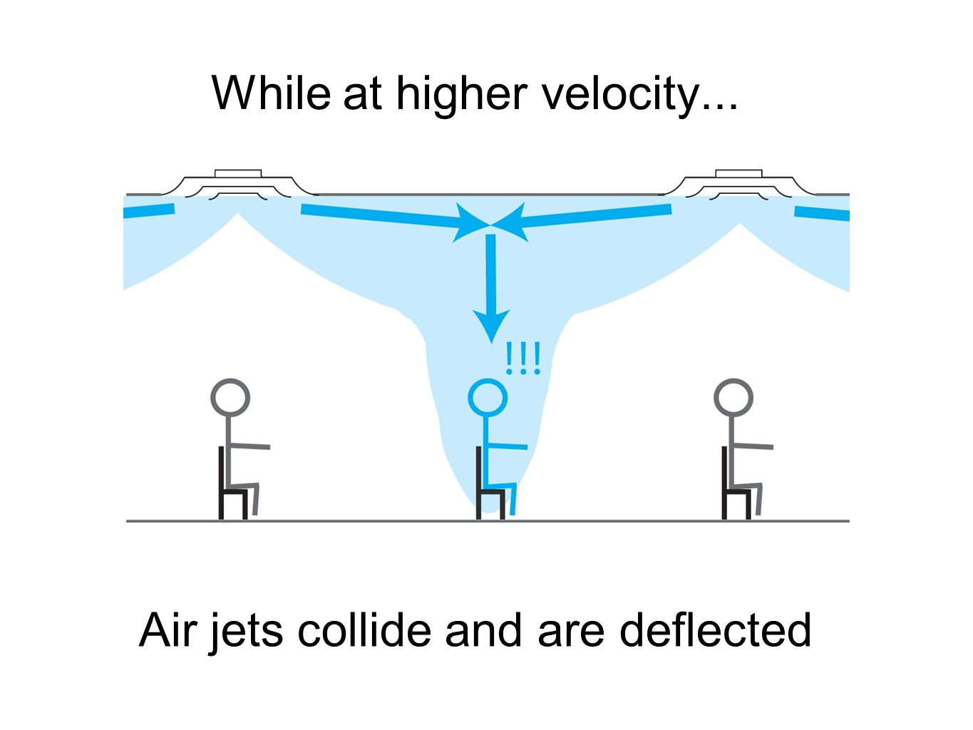 While at higher velocity... Air jets collide and are deflected