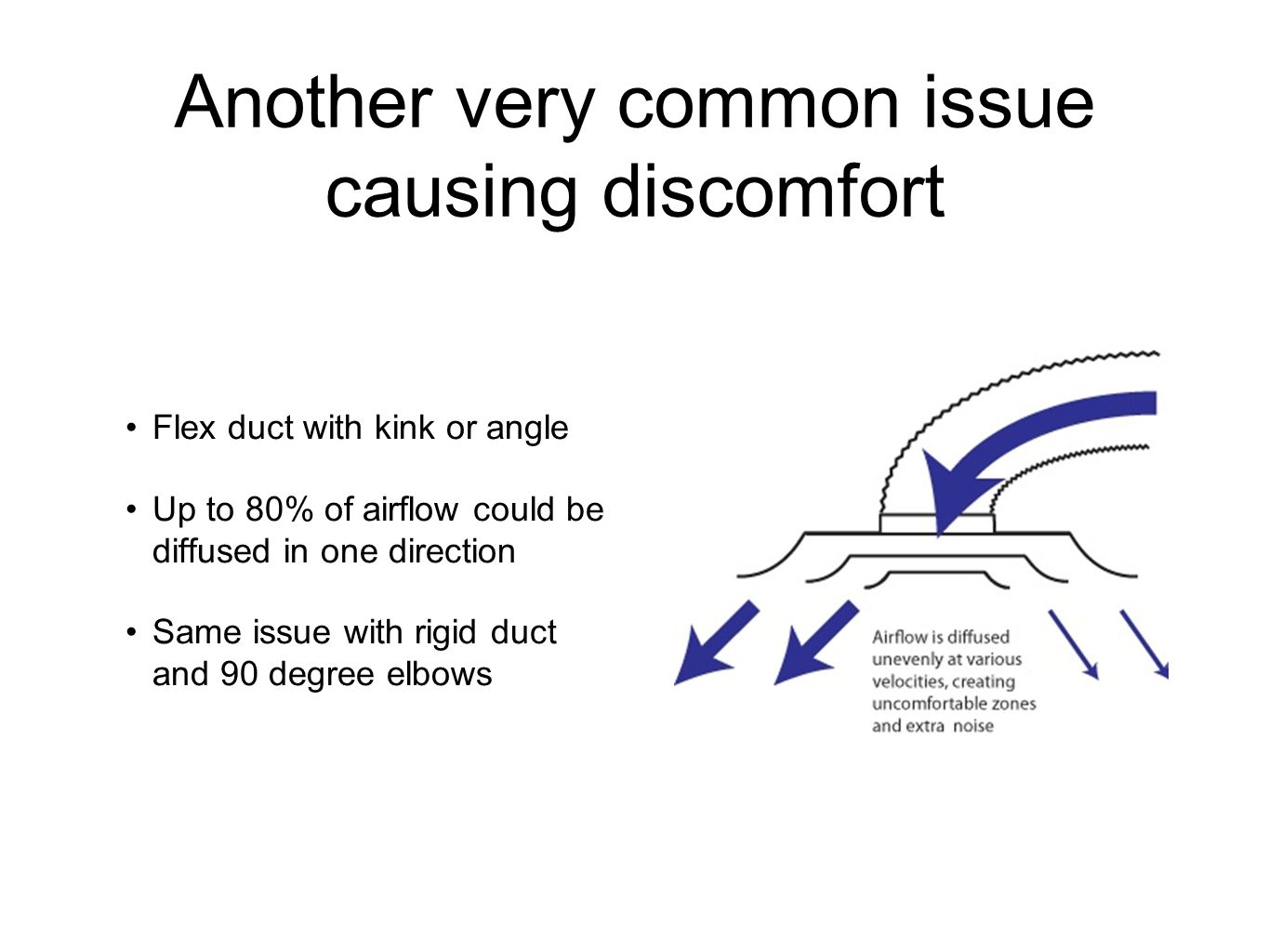 Another very common issue causing discomfort Flex duct with kink or angle Up to 80% of airflow could be diffused in one direction Same issue with rigid duct and 90 degree elbows
