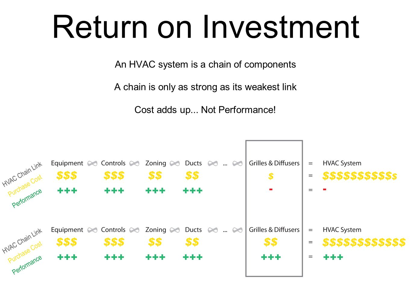 Return on Investment An HVAC system is a chain of components A chain is only as strong as its weakest link Cost adds up...