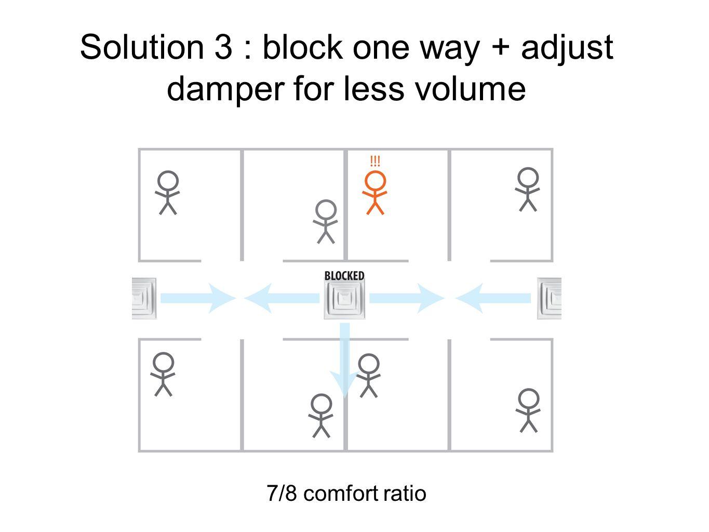 Solution 3 : block one way + adjust damper for less volume 7/8 comfort ratio