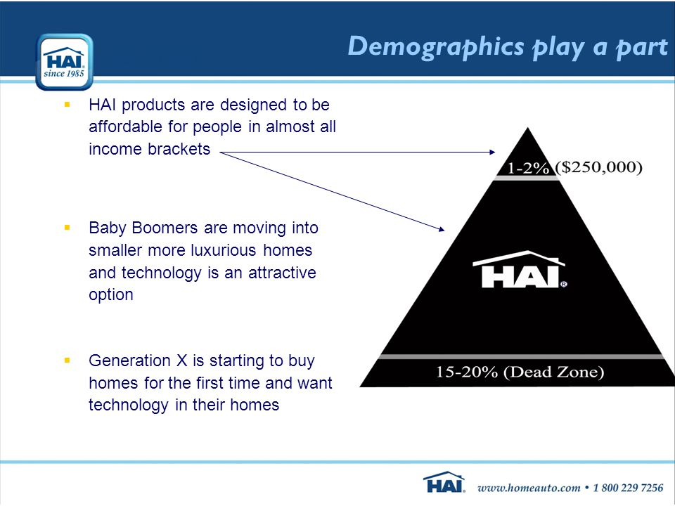 Demographics play a part  HAI products are designed to be affordable for people in almost all income brackets  Baby Boomers are moving into smaller more luxurious homes and technology is an attractive option  Generation X is starting to buy homes for the first time and want technology in their homes