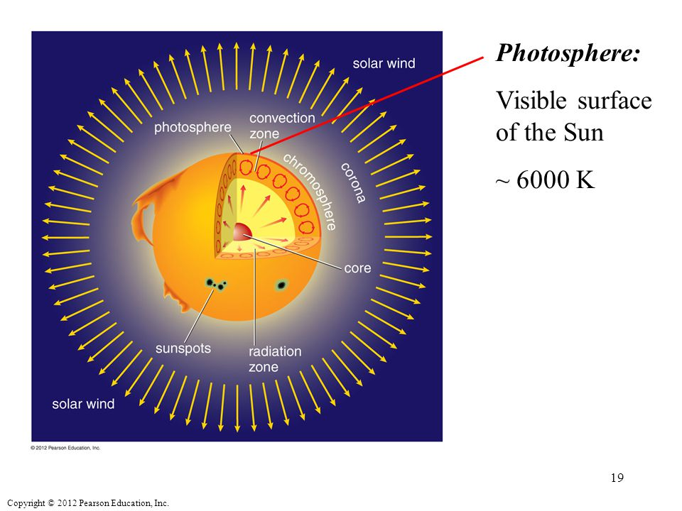 Copyright © 2012 Pearson Education, Inc. Photosphere: Visible surface of the Sun ~ 6000 K 19