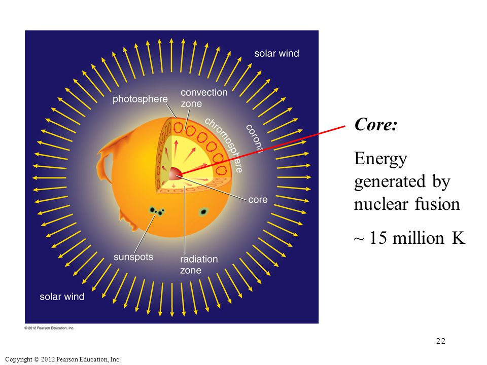 Copyright © 2012 Pearson Education, Inc. Core: Energy generated by nuclear fusion ~ 15 million K 22