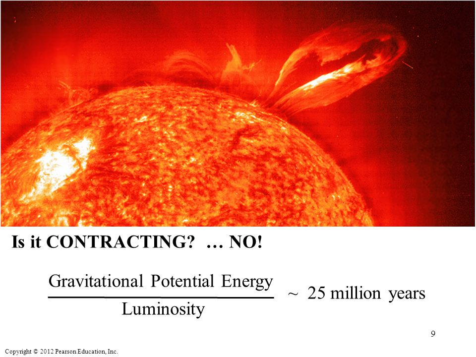 Copyright © 2012 Pearson Education, Inc. How does solar activity vary with time? 60