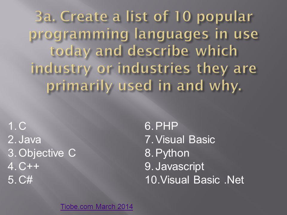 1.C 2.Java 3.Objective C 4.C++ 5.C# 6.PHP 7.Visual Basic 8.Python 9.Javascript 10.Visual Basic.Net Tiobe.com March 2014