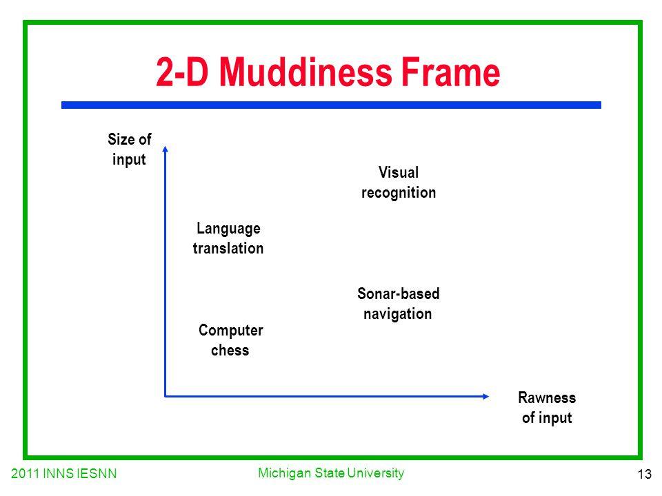 2011 INNS IESNN 13 Michigan State University 2-D Muddiness Frame Size of input Rawness of input Language translation Computer chess Visual recognition