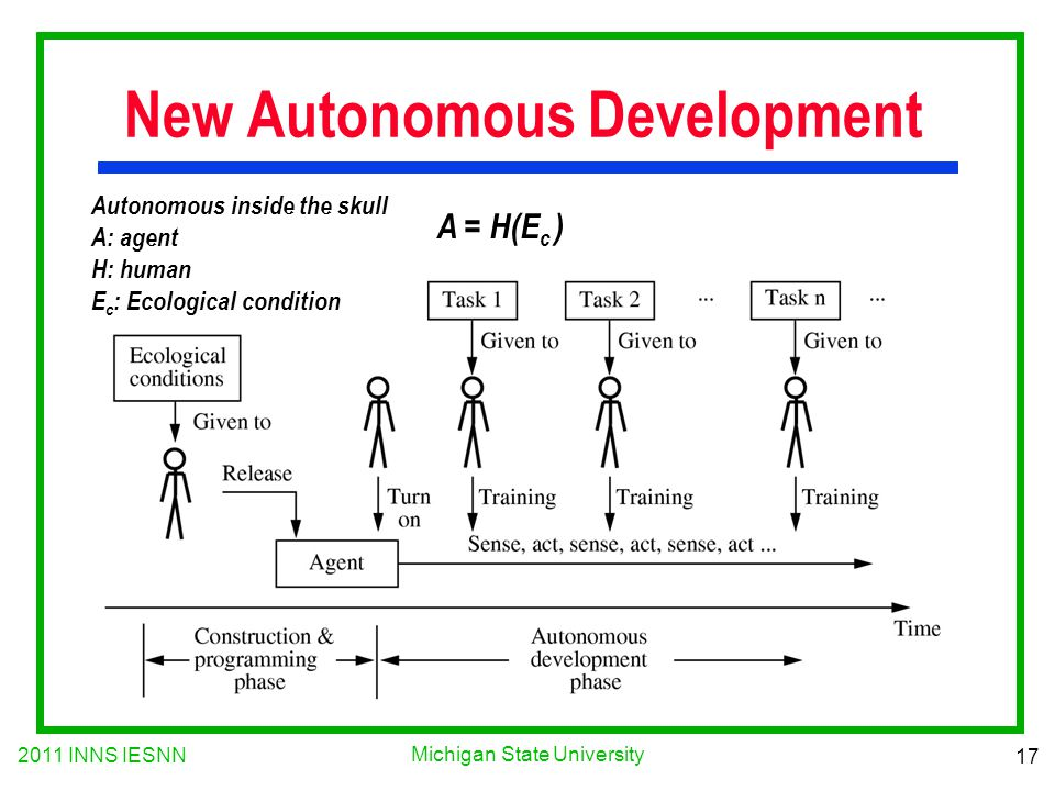 2011 INNS IESNN 17 Michigan State University New Autonomous Development A = H(E c ) Autonomous inside the skull A: agent H: human E c : Ecological condition