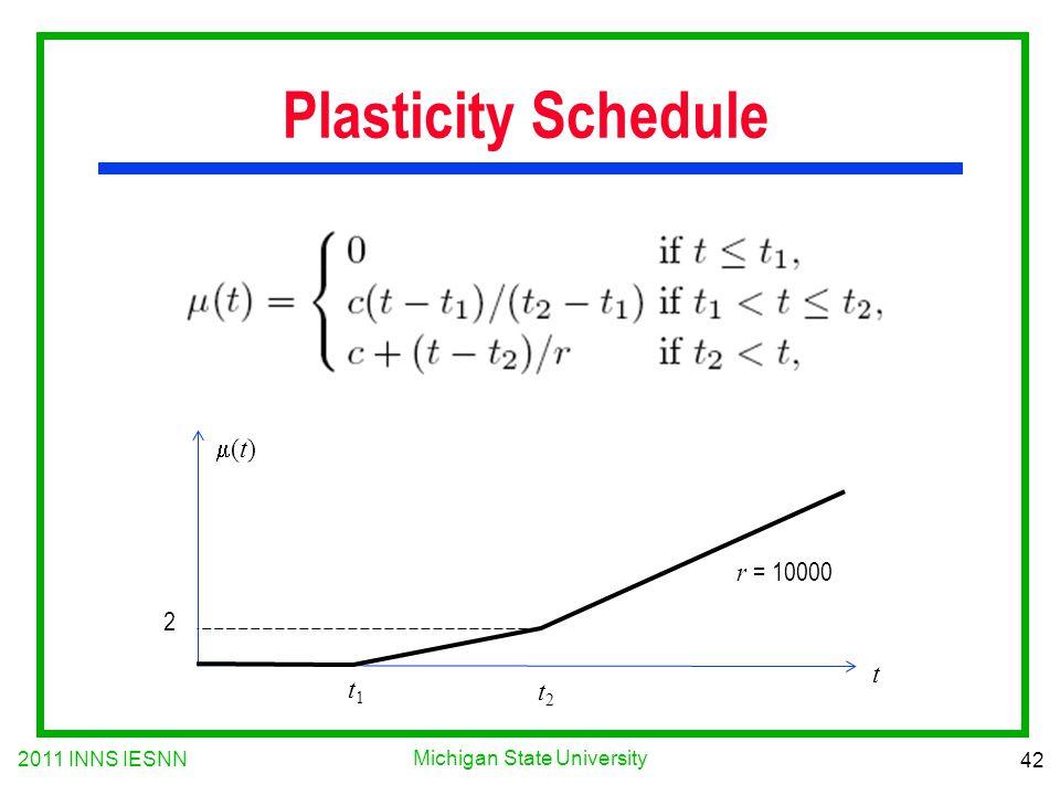 2011 INNS IESNN 42 Michigan State University Plasticity Schedule t1t1 t2t2 t 2 (t)(t) r = 10000
