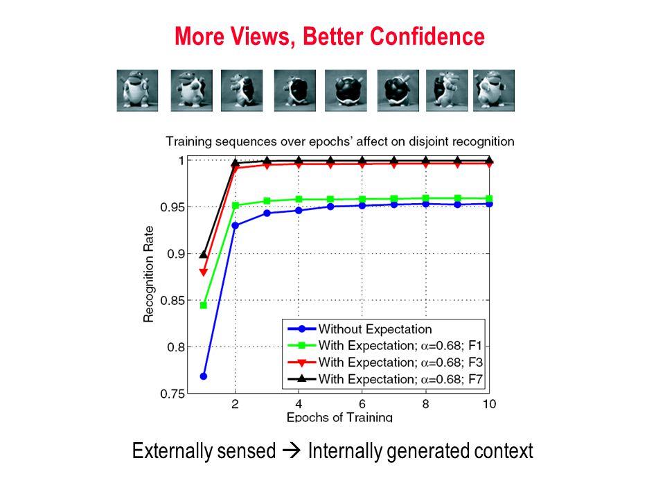 More Views, Better Confidence Externally sensed  Internally generated context