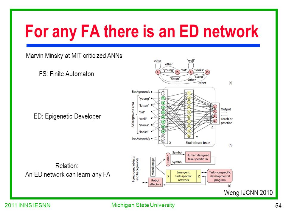 2011 INNS IESNN 54 Michigan State University For any FA there is an ED network ED: Epigenetic Developer FS: Finite Automaton Relation: An ED network can learn any FA Marvin Minsky at MIT criticized ANNs Weng IJCNN 2010