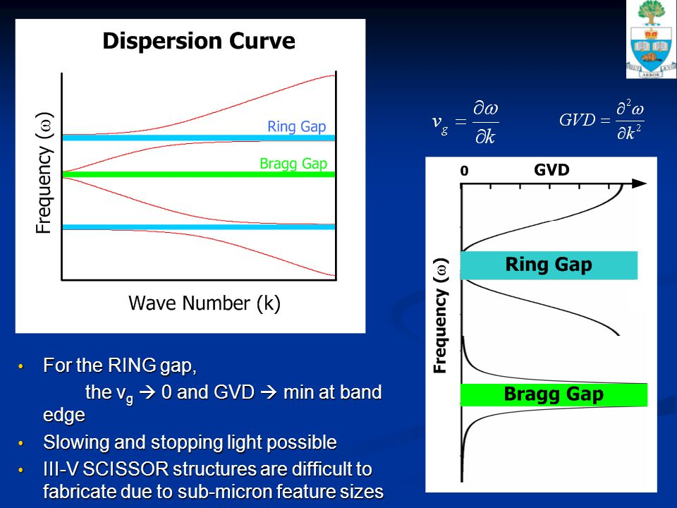 For the RING gap, For the RING gap, the v g  0 and GVD  min at band edge Slowing and stopping light possible Slowing and stopping light possible III-V SCISSOR structures are difficult to fabricate due to sub-micron feature sizes III-V SCISSOR structures are difficult to fabricate due to sub-micron feature sizes