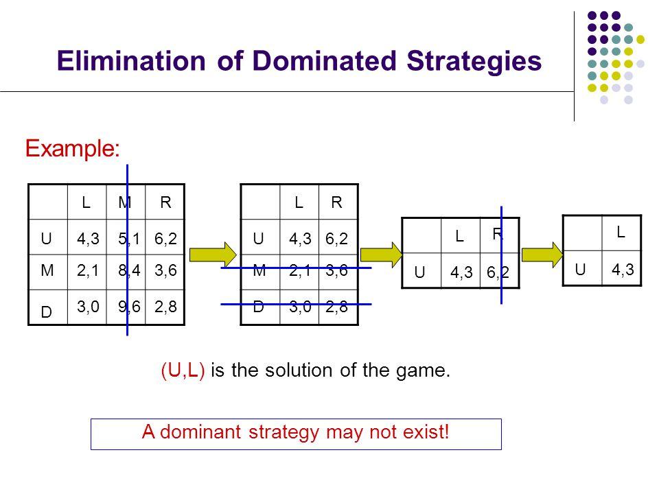 Elimination of Dominated Strategies LMR U M D 4,3 8,4 2,8 5,1 3,6 3,0 6,2 2,1 9,6 LR U M D 4,3 2,8 3,6 3,0 6,2 2,1 L R U4,36,2 L U4,3 Example: A dominant strategy may not exist.