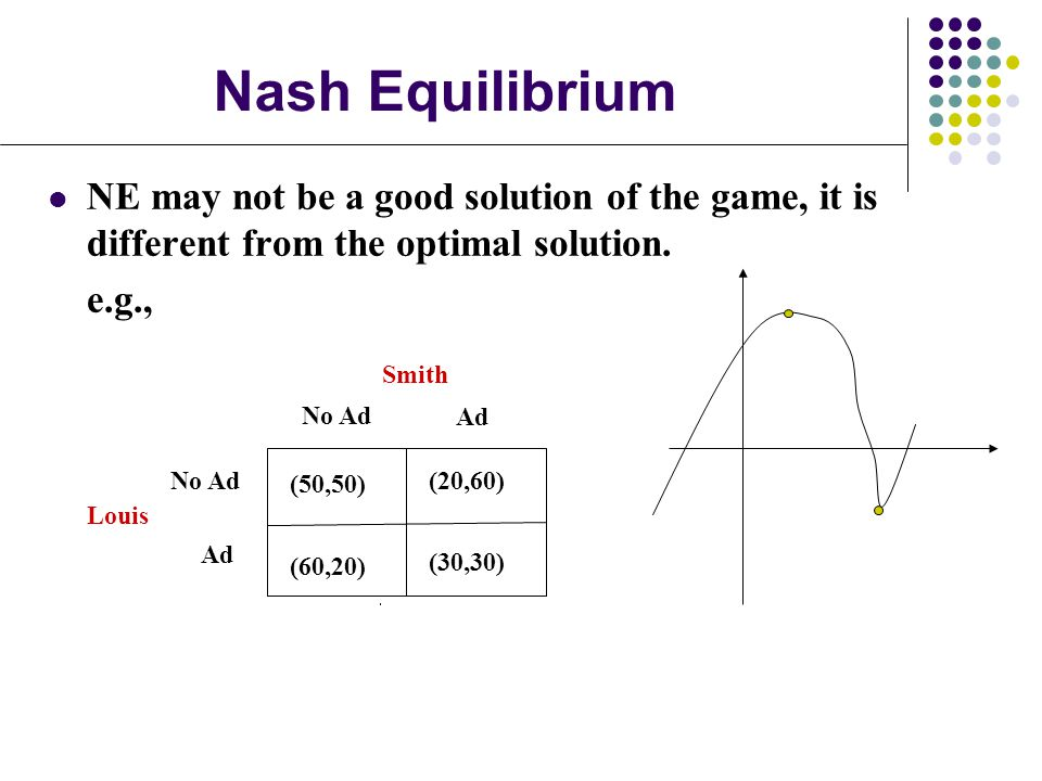 Nash Equilibrium NE may not be a good solution of the game, it is different from the optimal solution.