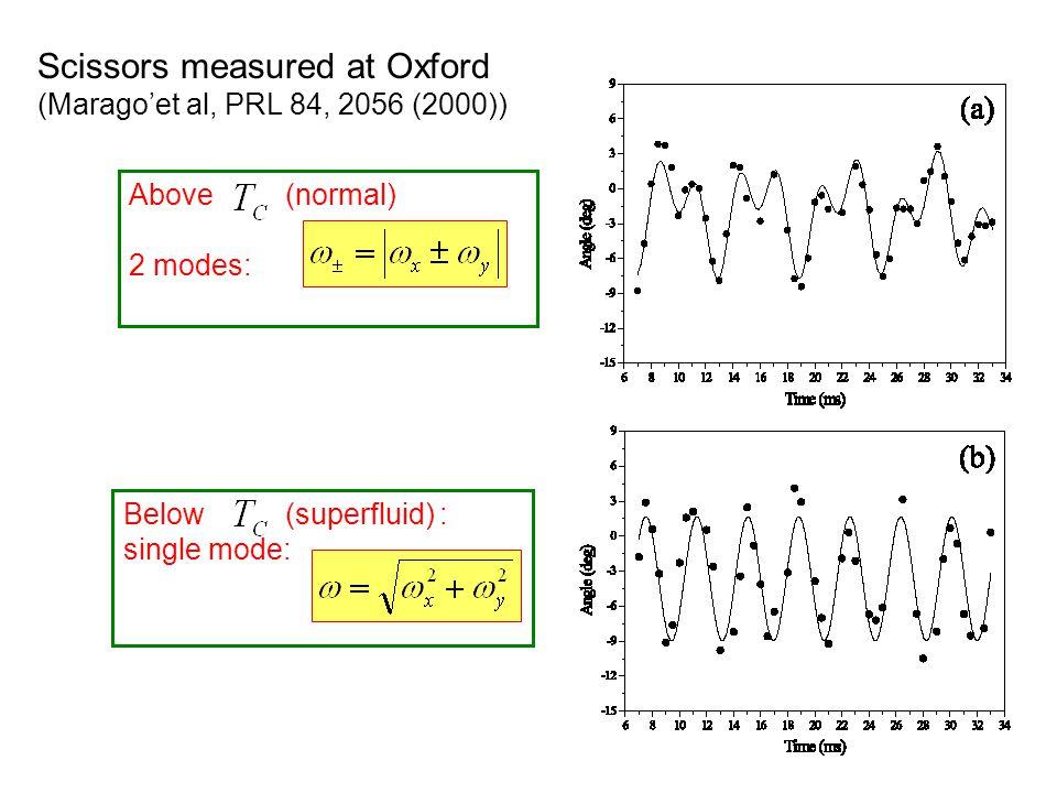 Scissors measured at Oxford (Marago'et al, PRL 84, 2056 (2000)) Above (normal) 2 modes: Below (superfluid) : single mode: