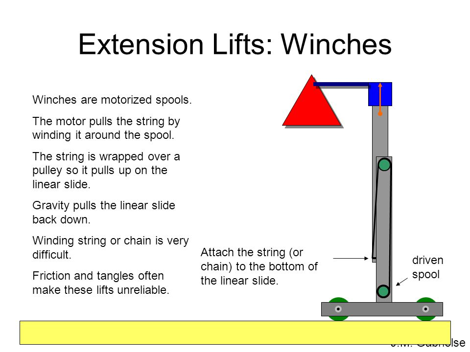 J.M. Gabrielse Extension Lifts: Winches Winches are motorized spools. The motor pulls the string by winding it around the spool. The string is wrapped