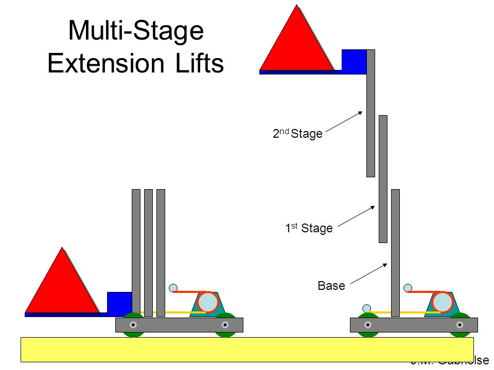 J.M. Gabrielse Multi-Stage Extension Lifts 1 st Stage 2 nd Stage Base