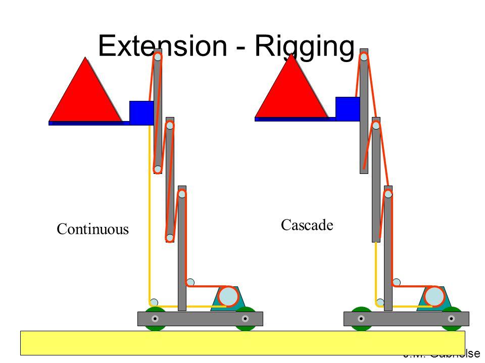 J.M. Gabrielse Extension - Rigging Continuous Cascade