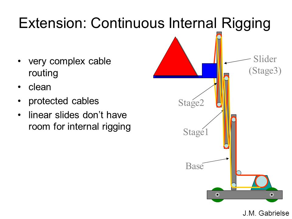 J.M. Gabrielse Extension: Continuous Internal Rigging very complex cable routing clean protected cables linear slides don't have room for internal rig