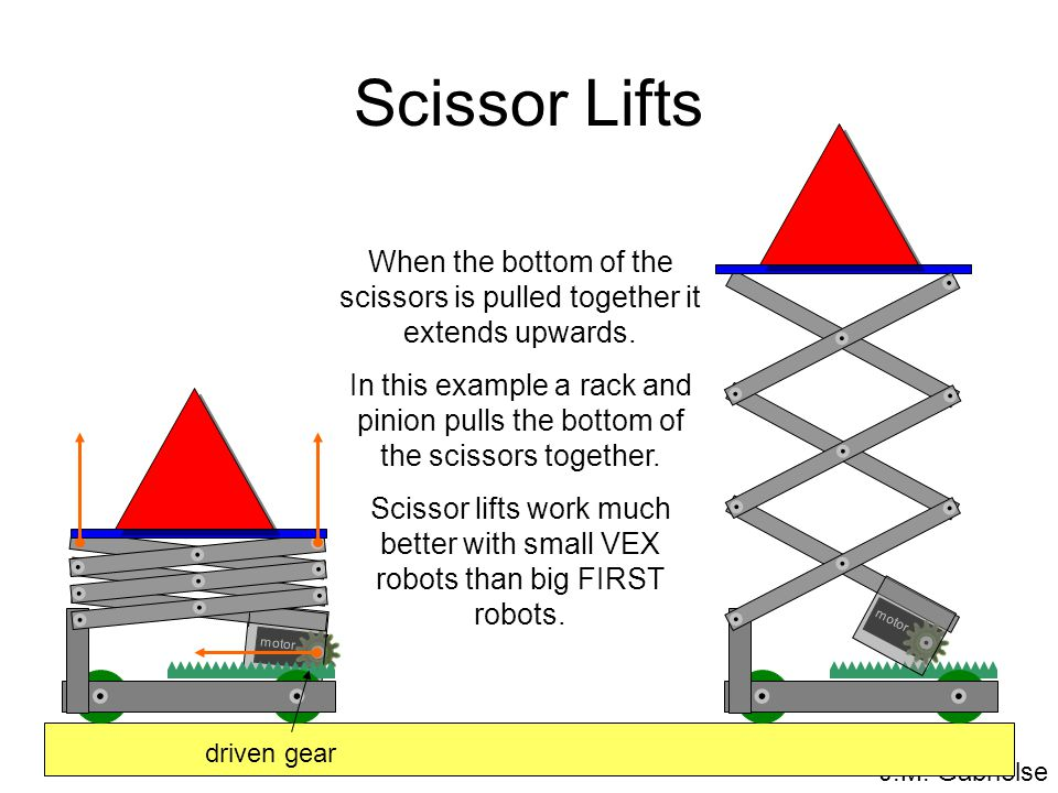 J.M. Gabrielse Scissor Lifts When the bottom of the scissors is pulled together it extends upwards. In this example a rack and pinion pulls the bottom