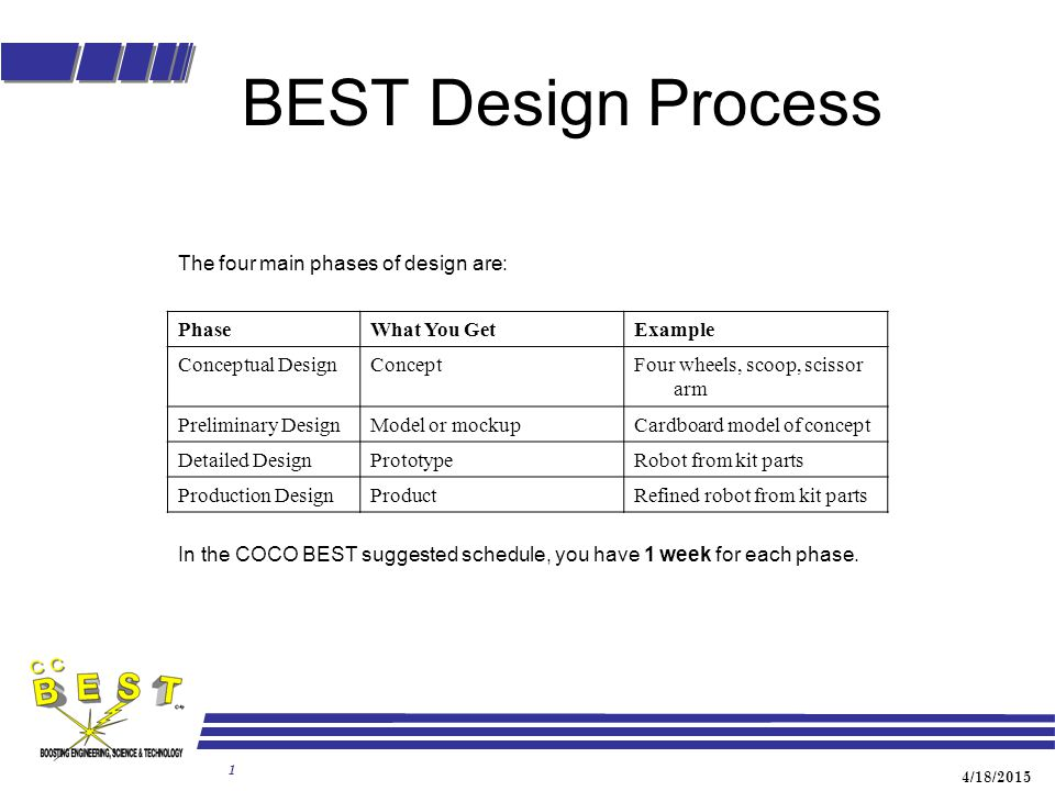 4/18/2015 1 BEST Design Process The four main phases of design are: PhaseWhat You GetExample Conceptual DesignConceptFour wheels, scoop, scissor arm P