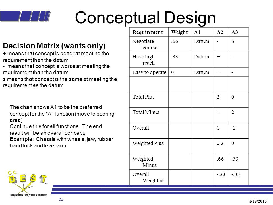 4/18/2015 12 Conceptual Design Decision Matrix (wants only) + means that concept is better at meeting the requirement than the datum - means that concept is worse at meeting the requirement than the datum s means that concept is the same at meeting the requirement as the datum RequirementWeightA1A2A3 Negotiate course.66Datum-S Have high reach.33Datum+- Easy to operate0Datum+- Total Plus20 Total Minus12 Overall1-2 Weighted Plus.330 Weighted Minus.66.33 Overall Weighted -.33 The chart shows A1 to be the preferred concept for the A function (move to scoring area) Continue this for all functions.