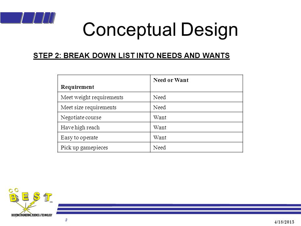 4/18/2015 3 Conceptual Design STEP 2:BREAK DOWN LIST INTO NEEDS AND WANTS Requirement Need or Want Meet weight requirementsNeed Meet size requirementsNeed Negotiate courseWant Have high reachWant Easy to operateWant Pick up gamepiecesNeed