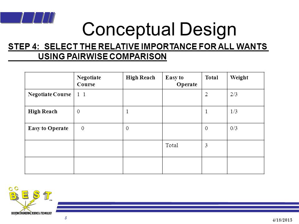 4/18/2015 5 Conceptual Design STEP 4: SELECT THE RELATIVE IMPORTANCE FOR ALL WANTS USING PAIRWISE COMPARISON Negotiate Course High ReachEasy to Operate TotalWeight Negotiate Course1 22/3 High Reach0111/3 Easy to Operate 0000/3 Total3