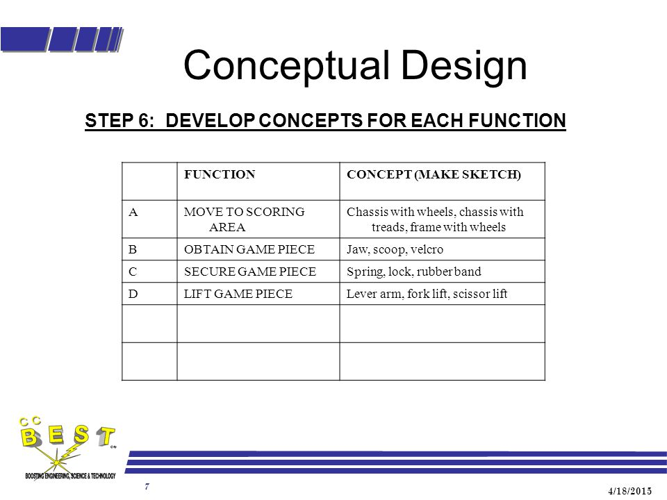 4/18/2015 8 Conceptual Design STEP 7: ASSIGN A LETTER AND NUMBER TO EACH CONCEPT (Make a sketch of each) A1 – Chassis with wheels A2 - Chassis with treads A3 - Frame with wheels B1 – Jaw B2 - Scoop B3 – Velcro C1 – Spring C2 – Lock C3 – Rubber Band D1 – Level arm D2 – Fork lift D3 – Scissor lift
