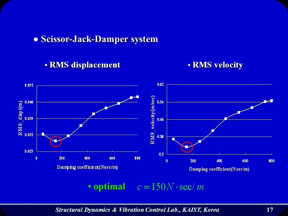17 17 Structural Dynamics & Vibration Control Lab., KAIST, Korea optimal Scissor-Jack-Damper system RMS displacement RMS displacement RMS velocity RMS