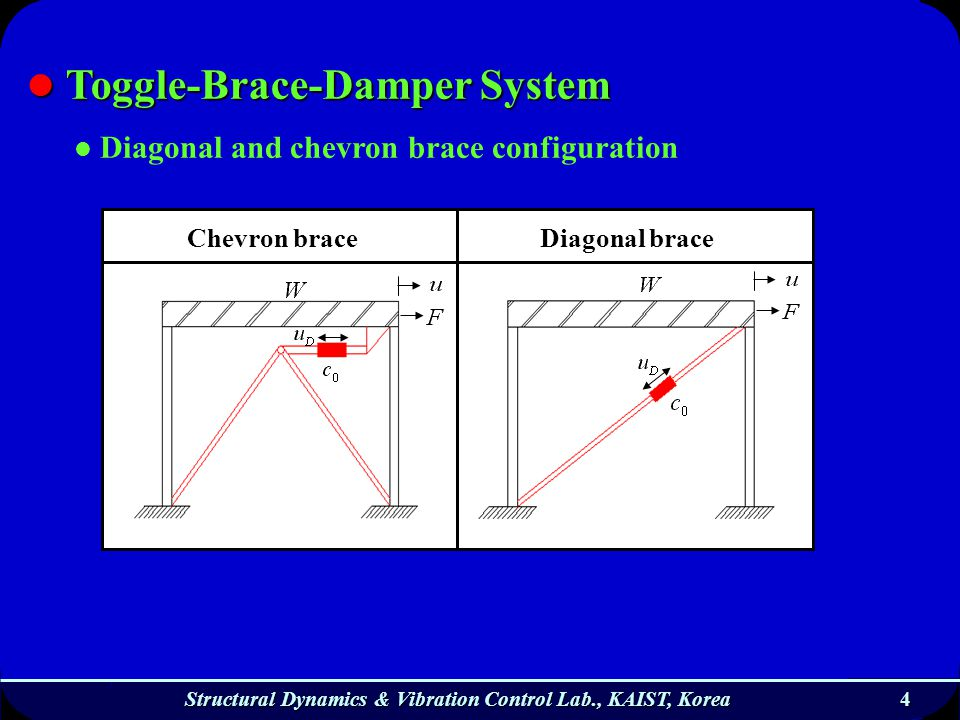 4 Structural Dynamics & Vibration Control Lab., KAIST, Korea Diagonal and chevron brace configuration Toggle-Brace-Damper System Toggle-Brace-Damper S