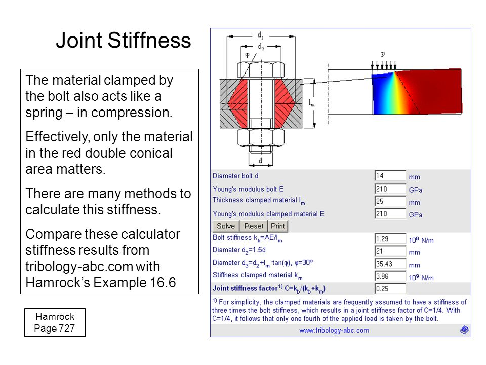 Joint Stiffness The material clamped by the bolt also acts like a spring – in compression. Effectively, only the material in the red double conical ar