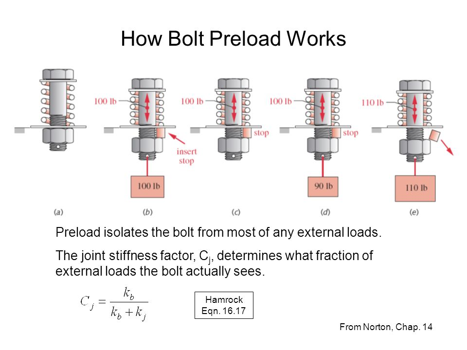 How Bolt Preload Works From Norton, Chap. 14 Preload isolates the bolt from most of any external loads. The joint stiffness factor, C j, determines wh