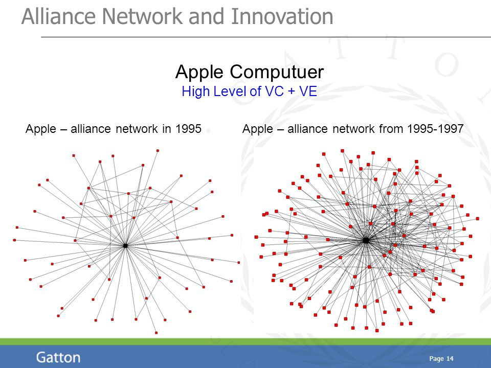 Page 14 Apple – alliance network in 1995Apple – alliance network from 1995-1997 Apple Computuer High Level of VC + VE Alliance Network and Innovation