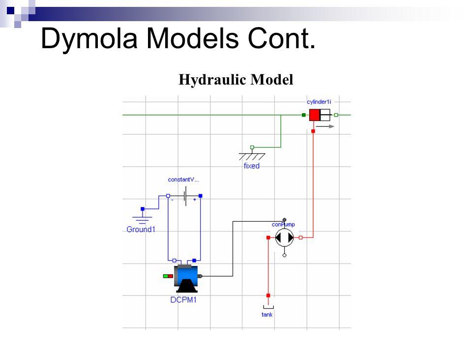 Dymola Models Cont. Hydraulic Model