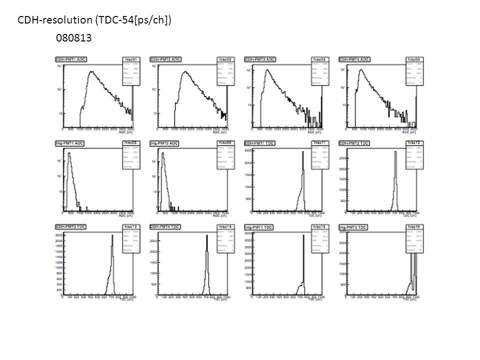 CDH-resolution (TDC-54[ps/ch])
