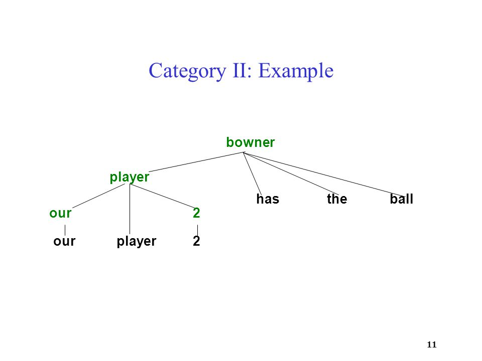 11 Category II: Example ourplayer2 hastheball our2 player bowner