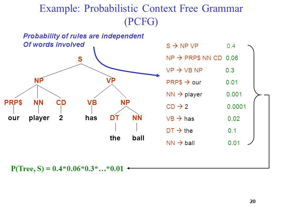 20 Example: Probabilistic Context Free Grammar (PCFG) PRP$NNCDVB DTNN NP VPNP S ourplayer2has theball S  NP VP 0.4 NP  PRP$ NN CD 0.06 VP  VB NP 0.