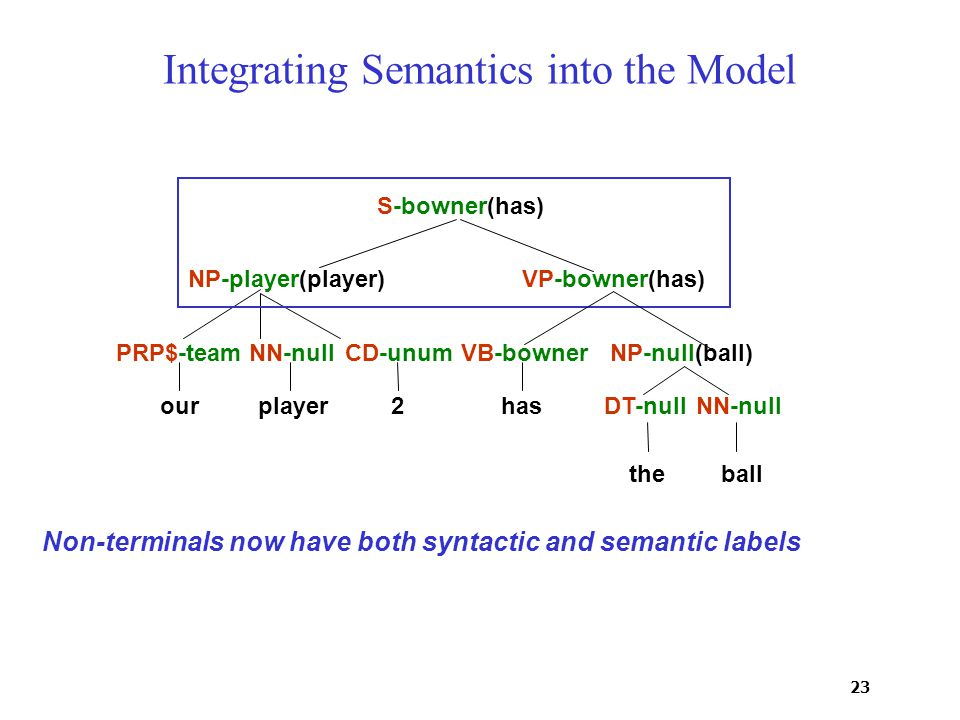 23 Integrating Semantics into the Model PRP$-teamNN-nullCD-unumVB-bowner DT-nullNN-null NP-null(ball) VP-bowner(has)NP-player(player) S-bowner(has) ourplayer2has theball Non-terminals now have both syntactic and semantic labels